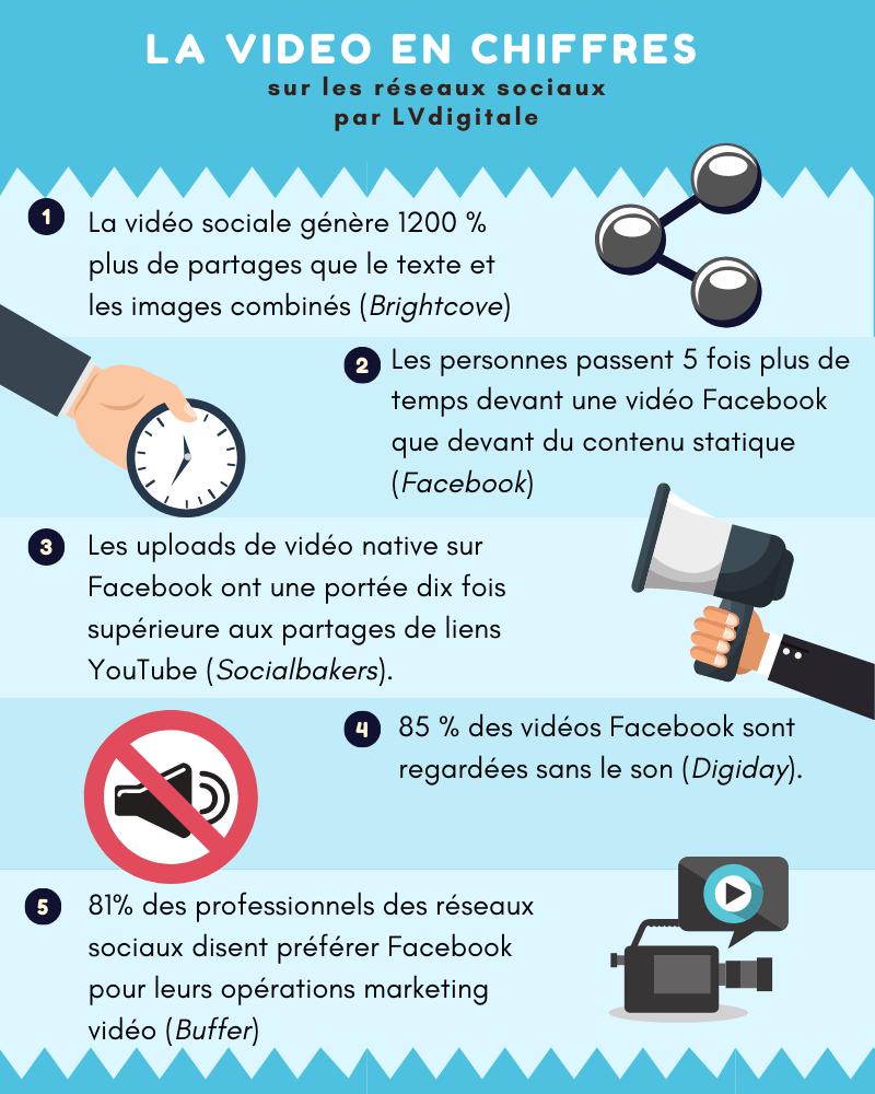 infographie sur les statistiques video dans les réseaux sociaux